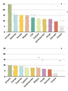 Övre diagrammet Andelen utlandsfödda invånare i några länder. (Siffran för USA avser 2010, de övriga 2011.) Undre diagrammet Andelen invånare födda utanför EU i några länder.