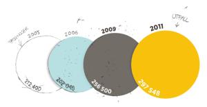 Åren 2009—2011 är de tre senaste vi har ett faktiskt utfall från när det gäller invandring. Jämfört med de tre senaste prognoserna  underskattade alla den verkliga invandringen.