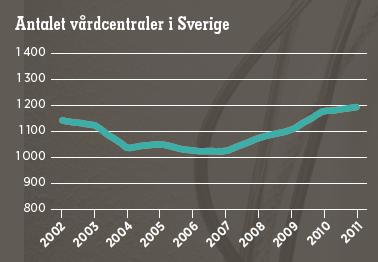Andreas Ericson Mattias Svensson Den ständiga vårdkrisen Neo nr 6 2013 sjukvården resurser vårdcentraler