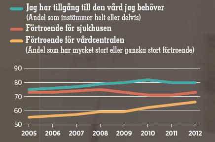 Källa: Vårdbarometern