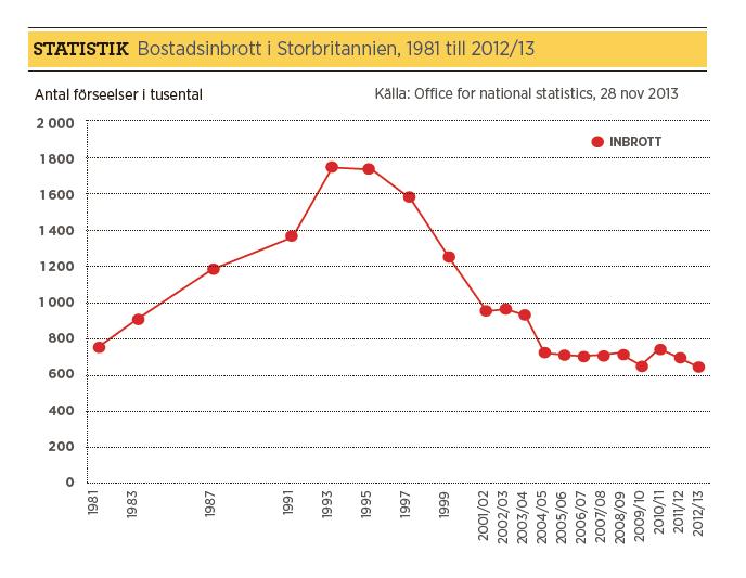 Mattias Svensson inbrott polisen Fredrik Gårdare, Håkan Franzén, Anders Burén Neo nr 1 2014  diagram inbrott Storbritannien