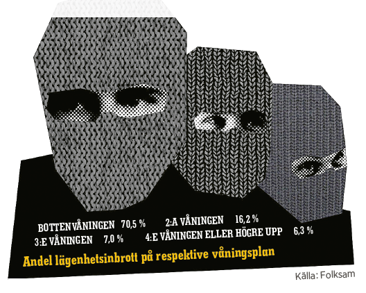 Mattias Svensson inbrott polisen Fredrik Gårdare, Håkan Franzén, Anders Burén Neo nr 1 2014 Illustration: Erik Nylund Folksam