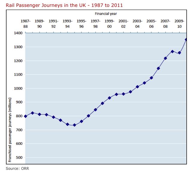 Ökningen av tågtrafik i Storbritannien sedan mitten av 90-talet, då järnvägen privatiserades. Källa: http://www.railway-technical.com/statistics.shtml