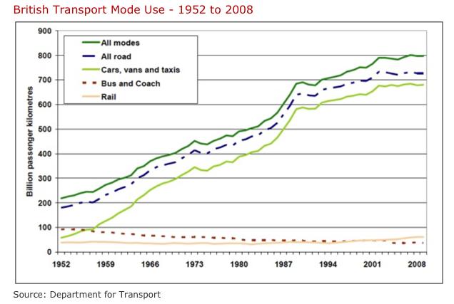 Den gula linjen är brittiskt tågresande i ett längre perspektiv. Här framstår inte ökningen sedan 90-talet som lika dramatisk, men decennierna dessförinnan var inget att skryta med. Järnvägens problem började inte med Margaret Thatcher. Källa: http://www.railway-technical.com/statistics.shtml