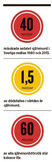Självmord antidepressiva mediciner välfärd  Thor Norström Neo nr 1 2015