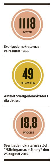 Benjamin juhlin Varför ökar Sverigedemokraterna Andrej Kokkonen Jimmie Åkesson Mikael Karlsson Neo nr 4 2015