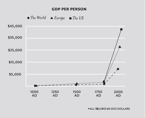 En pedagogisk graft över den materiella utvecklingen över senare århundraden. Credit: Economic Growth: Unleashing the Potential of Human Flourishing