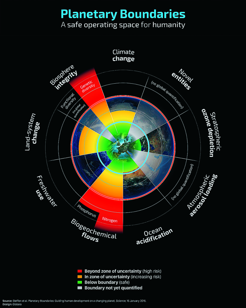 Planetens naturliga gränser och var vi befinner oss idag. Uppdaterad analys från januari 2015.