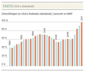 Hans Bergström Dödläget Barack Obama Neo nr 5 2011 statsskuld USA