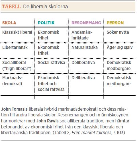 John Tomasi Free market fairness intervju Neo nr 6 2012  diagram