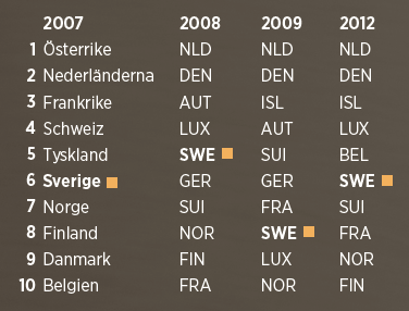 The Euro Health Consumer Index  (2010 och 2011 gjordes inga mätningar)