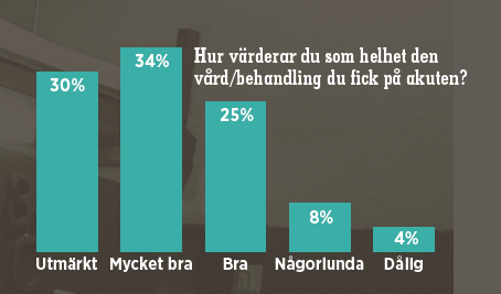 Källa: Nationella patientenkäten 2012