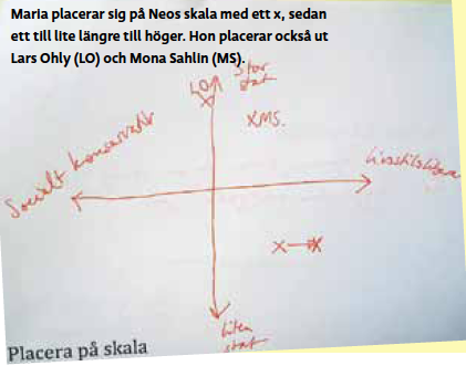 Intervju Maria Wetterstrand Anders Wallner Paulina Neuding Mattias Svensson rödgröna Fokus Lars Ohly Mona Sahlin Neo nr 2 2010  diagram